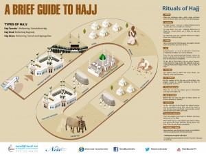 A Brief Guide to Hajj-