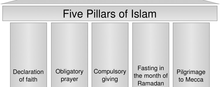 Excellence of the Five Pillars of Islam
