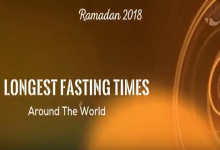 Ramadan 2018 Longest Fasting Times Around the World